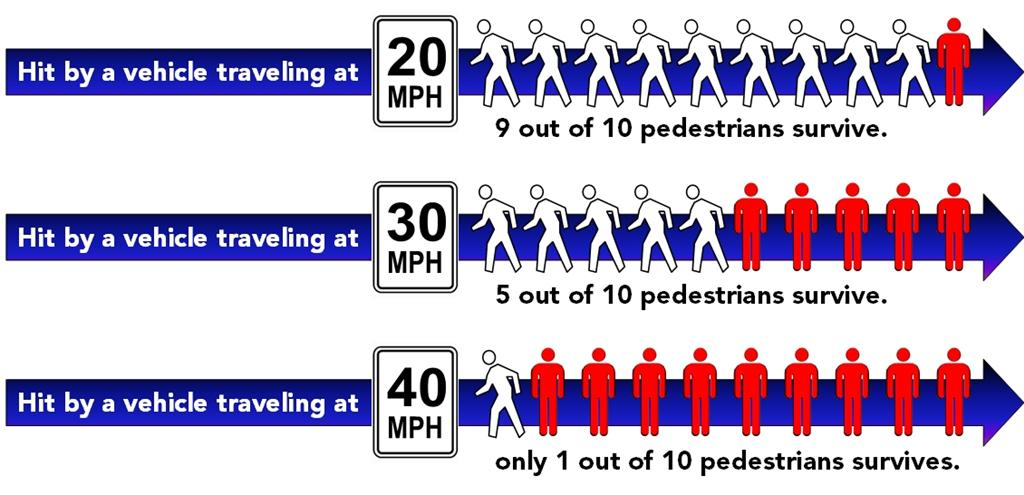 Hit by a vehicle traveling at 20 MPH, 9 out of 10 pedestrians survive; at 30 MPH, 5 out of 10 surviv